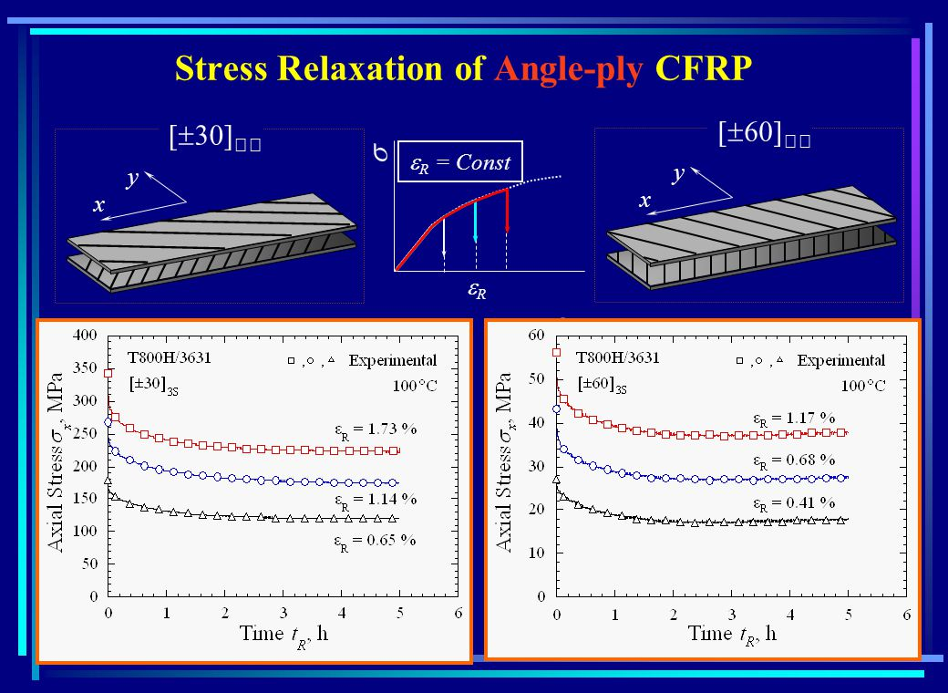 Stress Relaxation of Angle-ply CFRP x y x y R = Const R