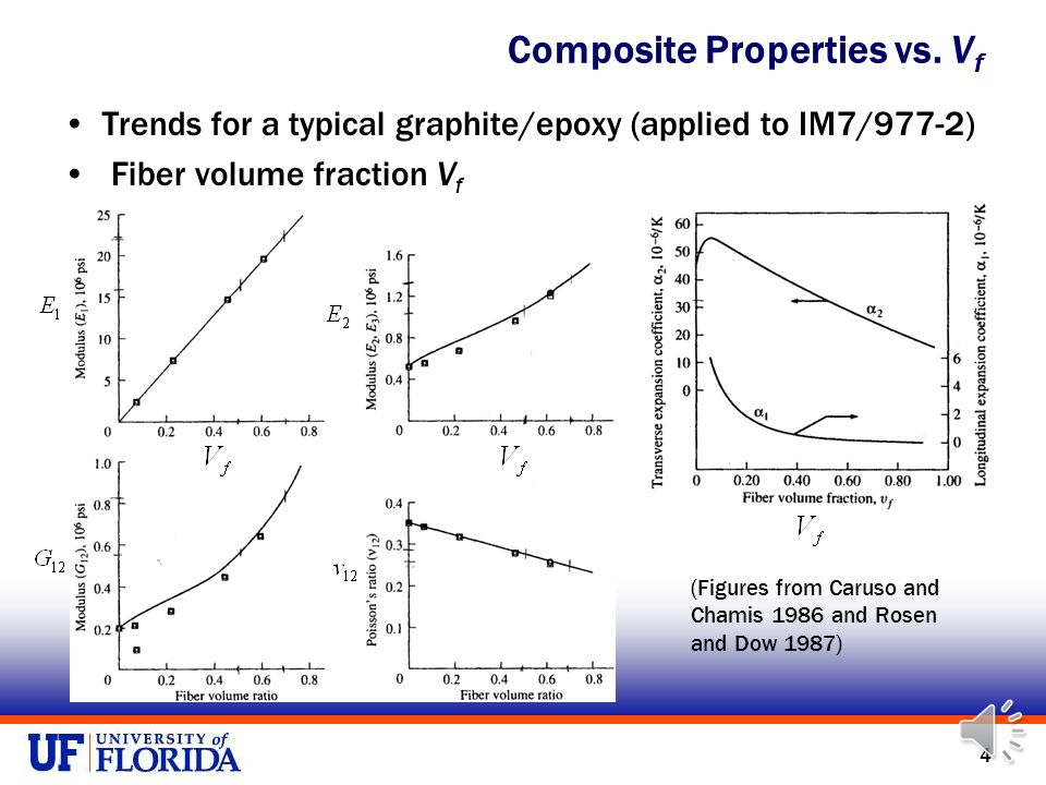 3 Material Variability and Measurement Error in Composite Properties Mechanisms for composite property variability: –Fiber misalignment –Fiber packing –Fiber volume fraction Develop a correlation model for composite material variability based on fiber volume fraction, V f Consider S-glass/epoxy and carbon fiber/epoxy (IM7/977-2) laminates –Combine with available variance-covariance measurement error data How do correlated uncertainties in composite properties propagate to strain or probability of failure