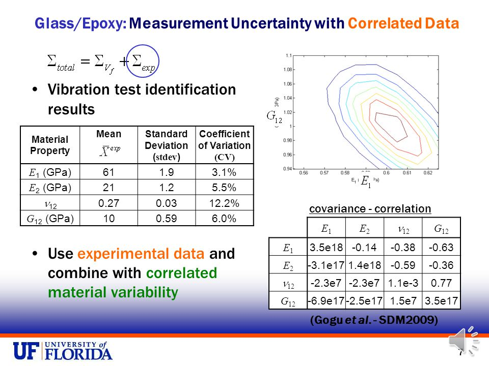 6 Combining Uncertainty Combing material variability and measurement error: (Correlated)(Independent) Is it right to add covariance matrices