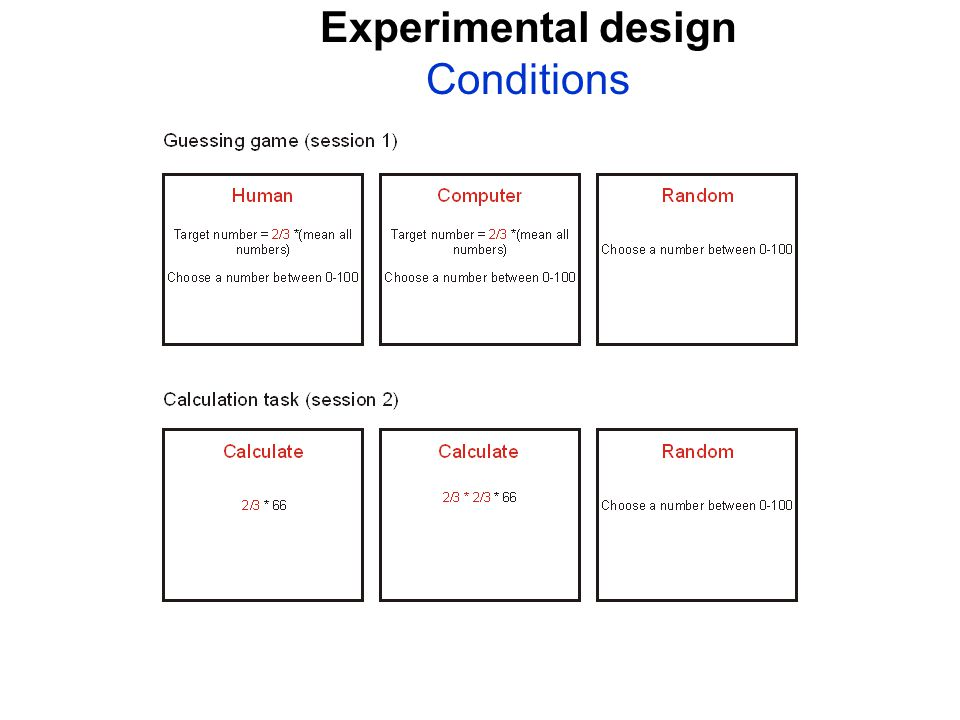 Experimental design Conditions