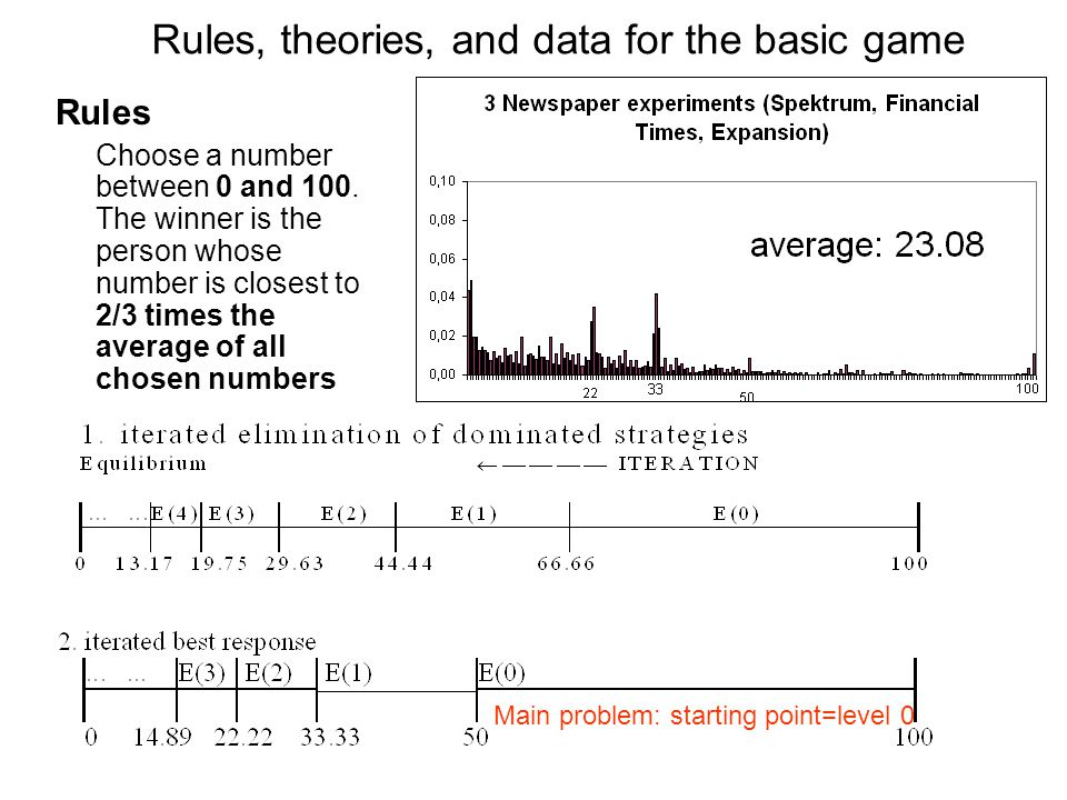 Rules, theories, and data for the basic game Rules Choose a number between 0 and 100.