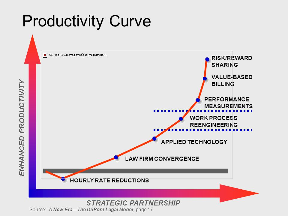 ENHANCED PRODUCTIVITY STRATEGIC PARTNERSHIP HOURLY RATE REDUCTIONS LAW FIRM CONVERGENCE APPLIED TECHNOLOGY WORK PROCESS REENGINEERING PERFORMANCE MEASUREMENTS VALUE-BASED BILLING RISK/REWARD SHARING Source: A New EraThe DuPont Legal Model, page 17 Productivity Curve