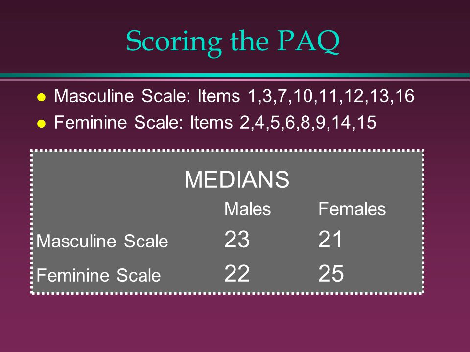 Masculine Scale: Items 1,3,7,10,11,12,13,16 Feminine Scale: Items 2,4,5,6,8,9,14,15 MEDIANS MalesFemales Masculine Scale 2321 Feminine Scale 2225 Scoring the PAQ