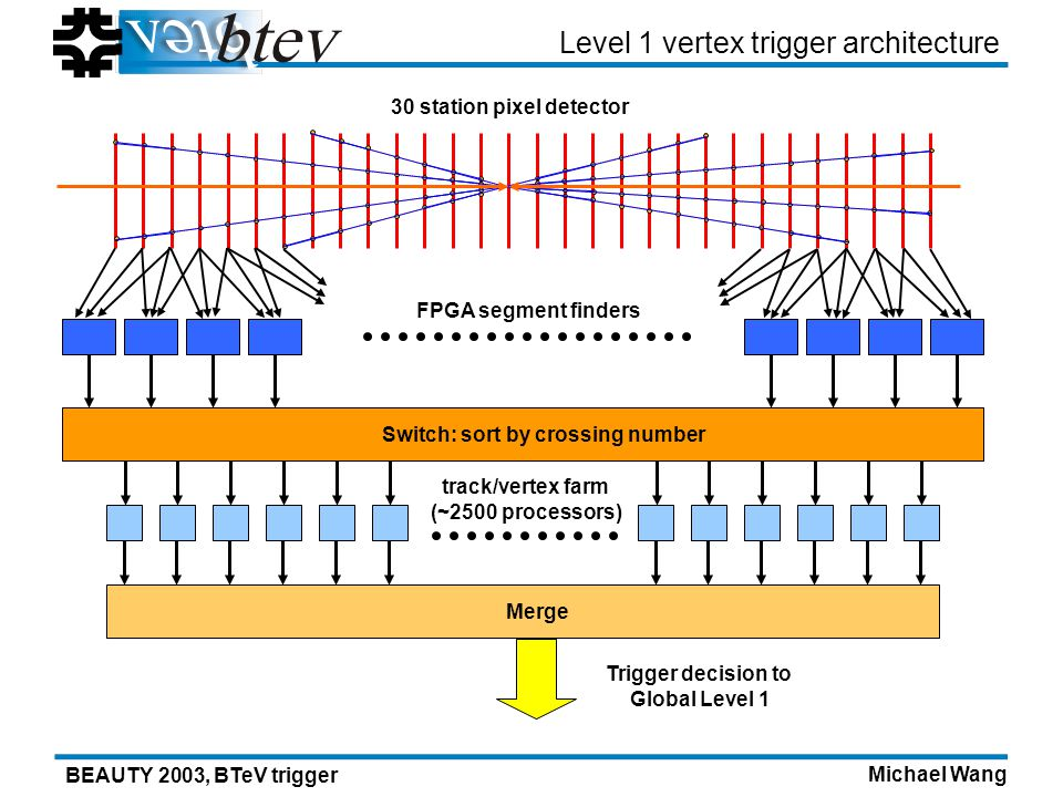Michael Wang BEAUTY 2003, BTeV trigger Level 1 vertex trigger architecture FPGA segment finders Merge Trigger decision to Global Level 1 Switch: sort by crossing number track/vertex farm (~2500 processors) 30 station pixel detector