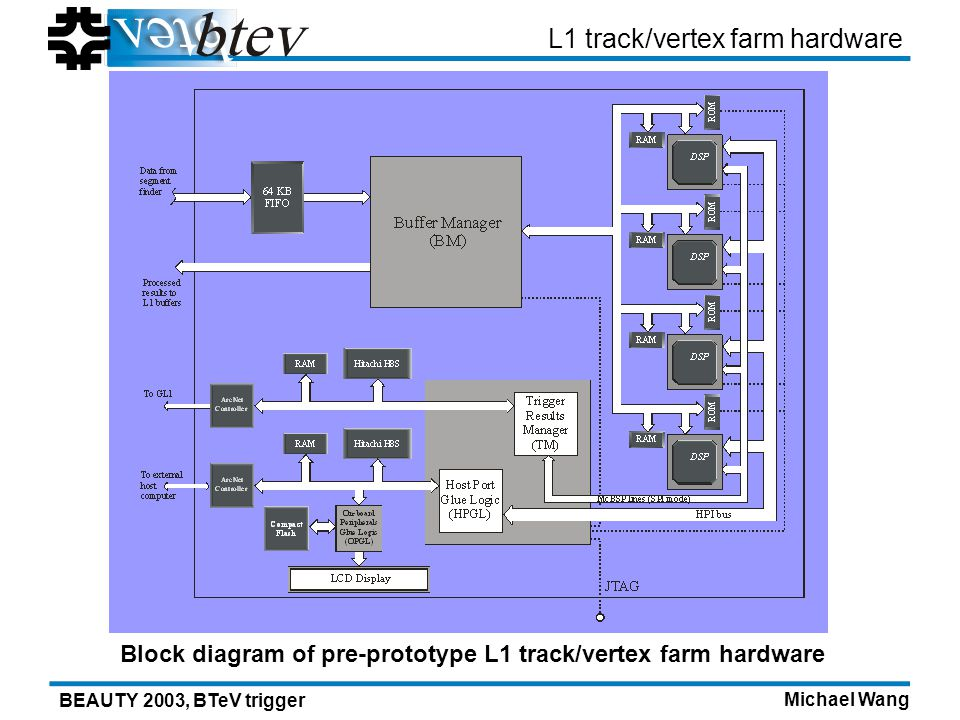 Michael Wang BEAUTY 2003, BTeV trigger L1 track/vertex farm hardware Block diagram of pre-prototype L1 track/vertex farm hardware