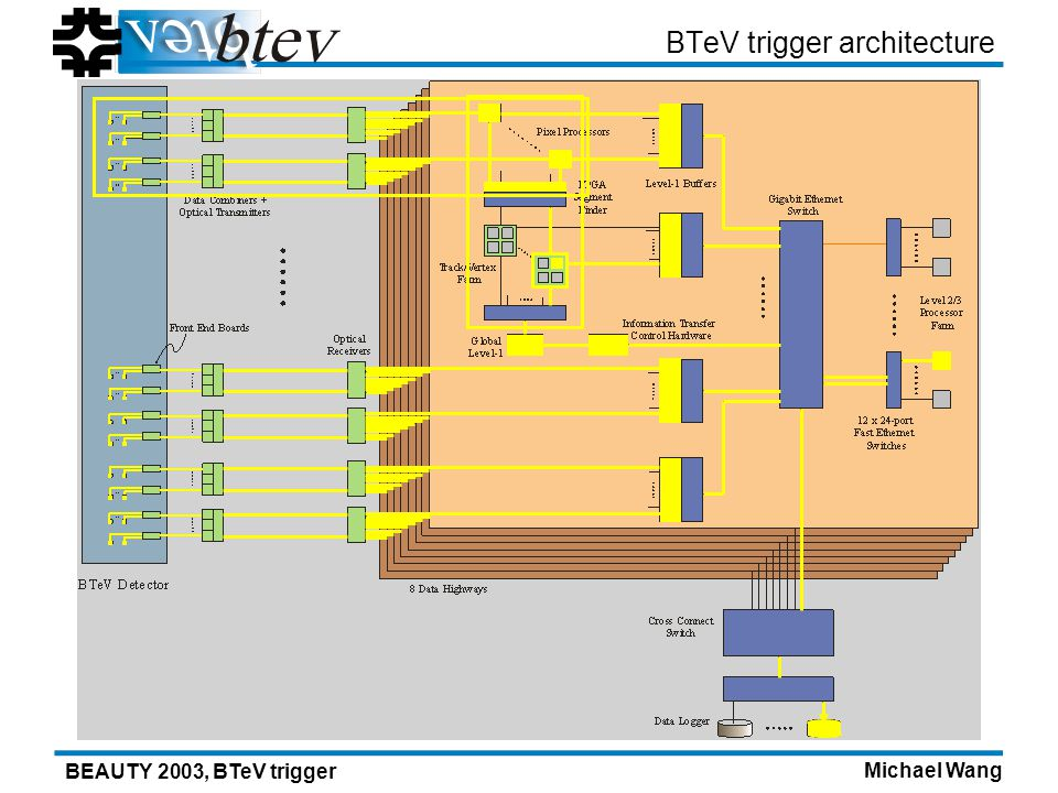 Michael Wang BEAUTY 2003, BTeV trigger BTeV trigger architecture