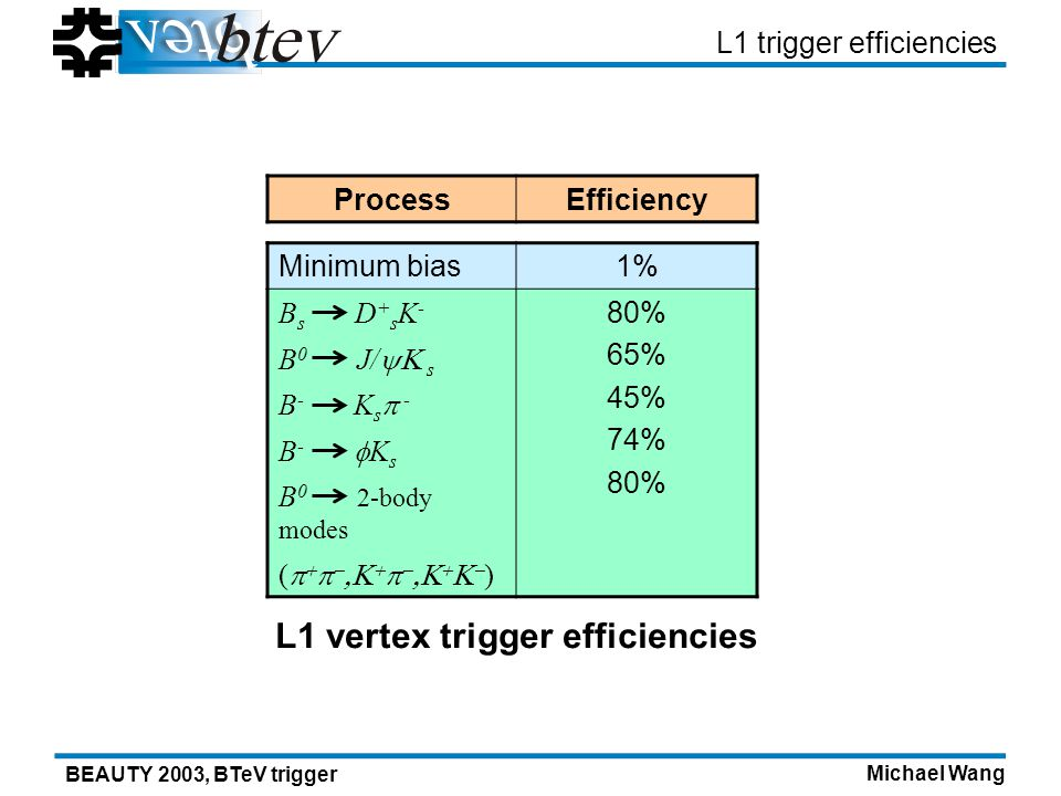 Michael Wang BEAUTY 2003, BTeV trigger L1 trigger efficiencies ProcessEfficiency Minimum bias1% B s D + s K - 80% 65% 45% 74% 80% B 0 J/ s B - K s - B - K s B 0 2-body modes ( ) L1 vertex trigger efficiencies