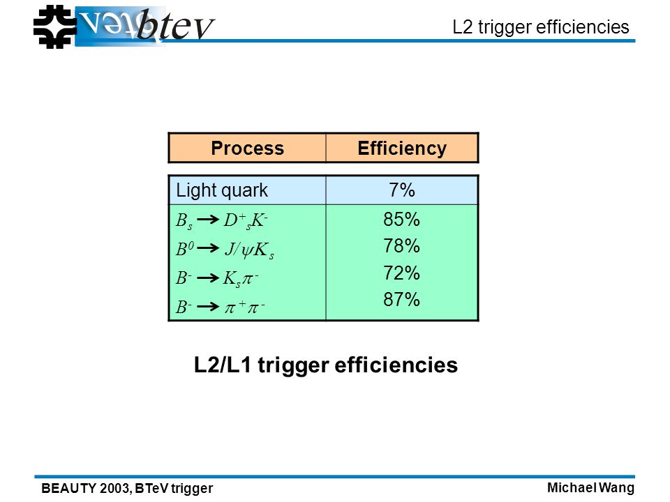 Michael Wang BEAUTY 2003, BTeV trigger L2 trigger efficiencies ProcessEfficiency Light quark7% B s D + s K - 85% 78% 72% 87% B 0 J/ s B - K s - B - + - L2/L1 trigger efficiencies