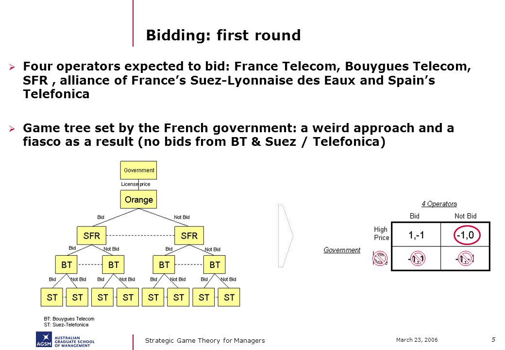 5 March 23, 2006 Strategic Game Theory for Managers Bidding: first round Four operators expected to bid: France Telecom, Bouygues Telecom, SFR, alliance of Frances Suez-Lyonnaise des Eaux and Spains Telefonica Game tree set by the French government: a weird approach and a fiasco as a result (no bids from BT & Suez / Telefonica)