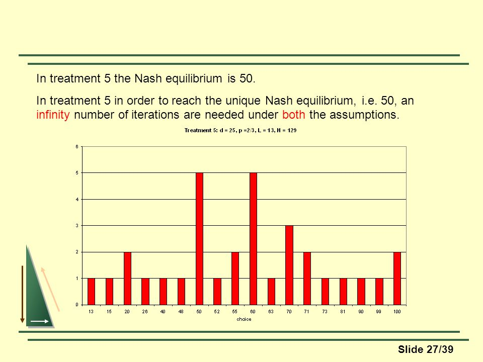 Slide 27/39 In treatment 5 the Nash equilibrium is 50.