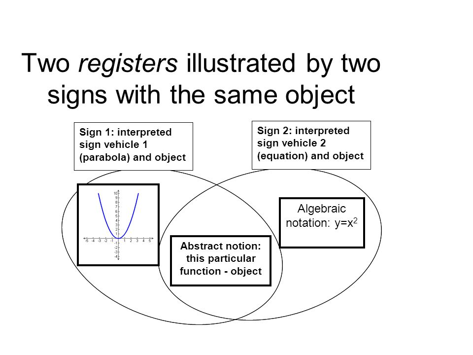 Abstract notion: this particular function - object Algebraic notation: y=x 2 Sign 1: interpreted sign vehicle 1 (parabola) and object Sign 2: interpreted sign vehicle 2 (equation) and object Two registers illustrated by two signs with the same object