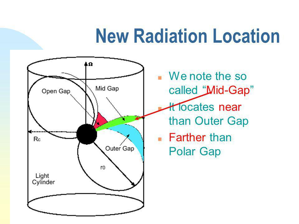 New Radiation Location n We note the so called Mid-Gap n It locates near than Outer Gap n Farther than Polar Gap