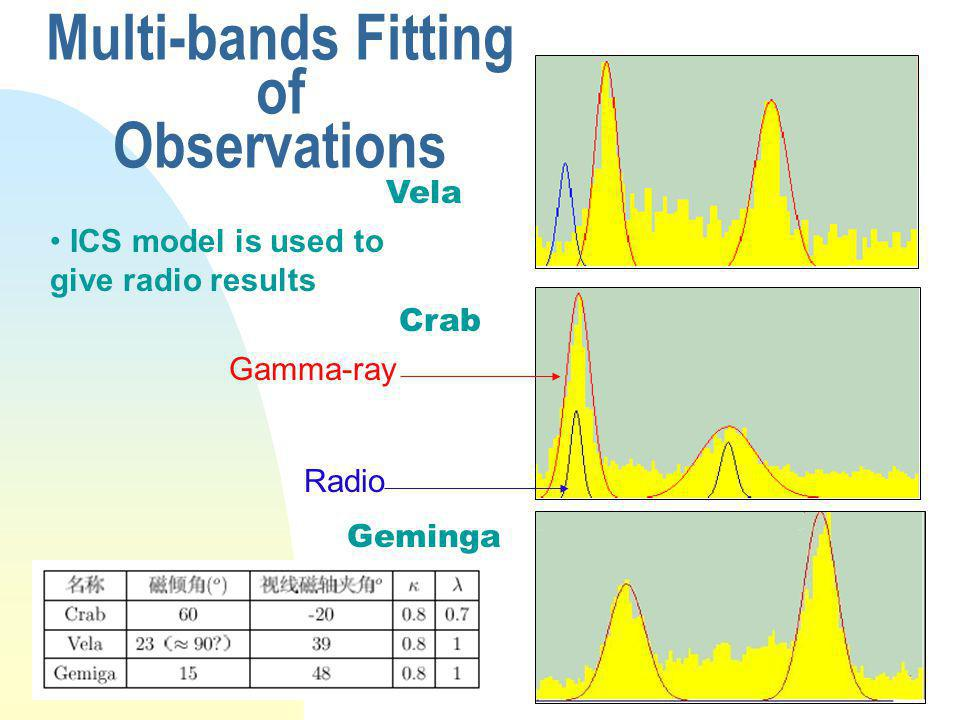 Multi-bands Fitting of Observations Vela Crab Geminga ICS model is used to give radio results Gamma-ray Radio