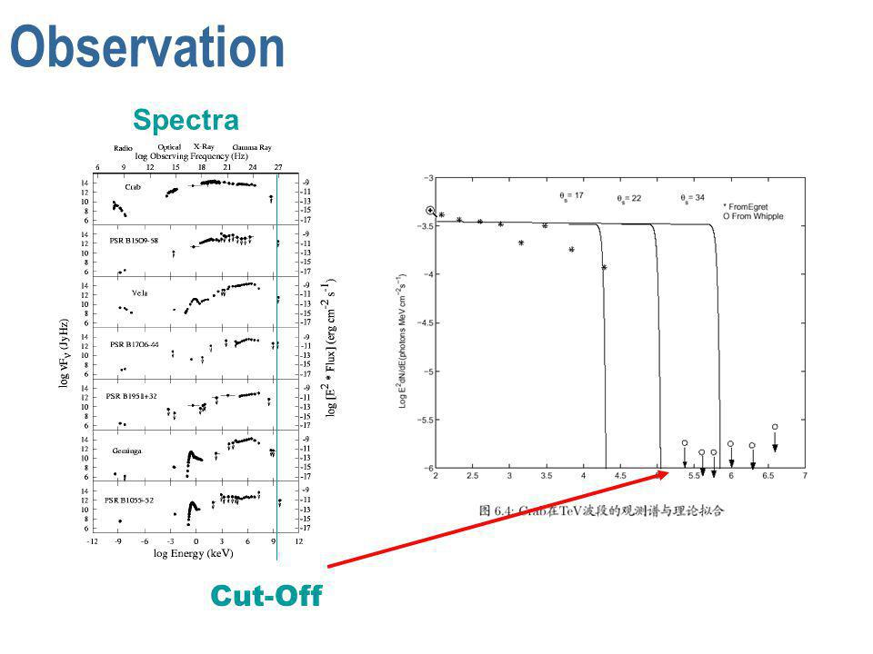 Spectra Observation Cut-Off
