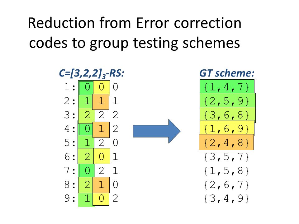 C=[3,2,2] 3 -RS: 1: 0 0 0 2: 1 1 1 3: 2 2 2 4: 0 1 2 5: 1 2 0 6: 2 0 1 7: 0 2 1 8: 2 1 0 9: 1 0 2 Reduction from Error correction codes to group testing schemes GT scheme: {1,4,7} {2,5,9} {3,6,8} {1,6,9} {2,4,8} {3,5,7} {1,5,8} {2,6,7} {3,4,9}