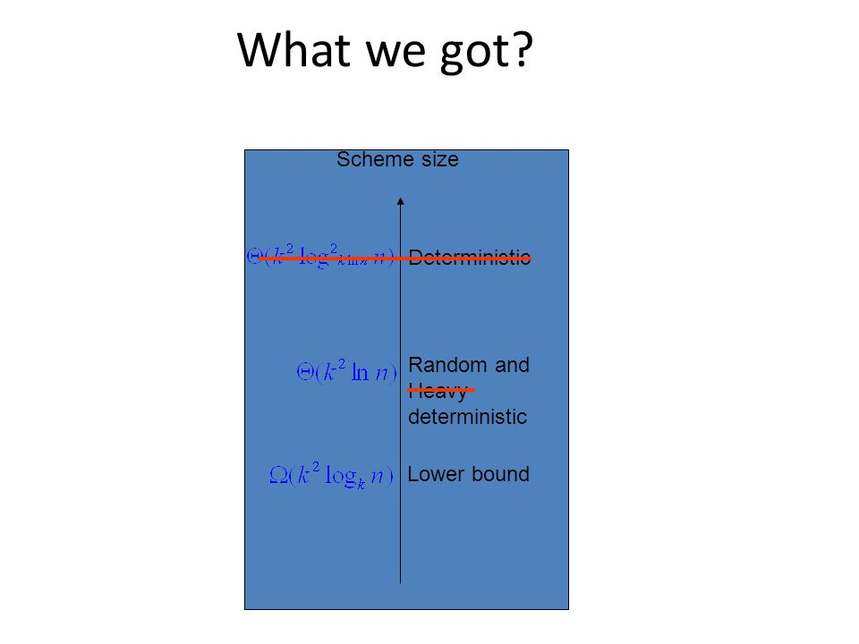 What we got Scheme size Deterministic Random and Heavy deterministic Lower bound