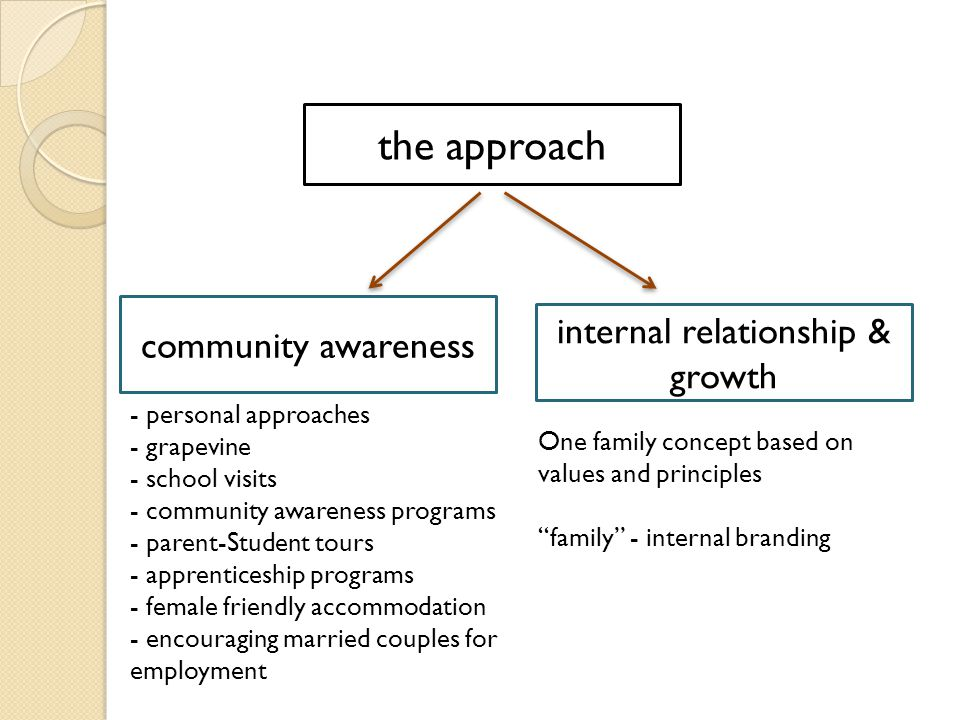 the approach internal relationship & growth community awareness - personal approaches - grapevine - school visits - community awareness programs - parent-Student tours - apprenticeship programs - female friendly accommodation - encouraging married couples for employment One family concept based on values and principles family - internal branding