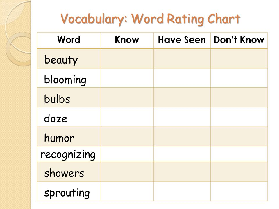 Vocabulary: Word Rating Chart WordKnowHave SeenDont Know beauty blooming bulbs doze humor recognizing showers sprouting
