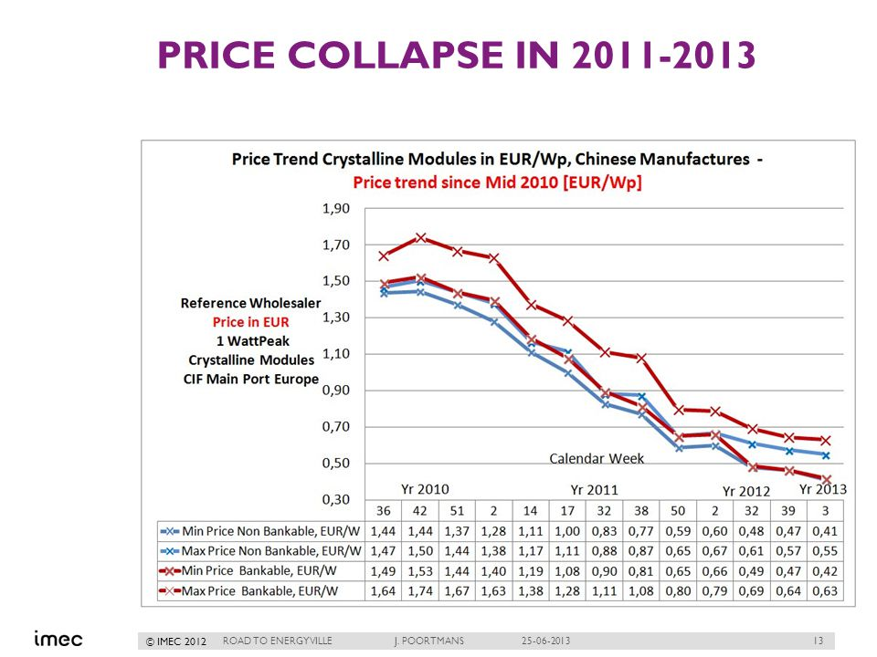 13 © IMEC 2012 PRICE COLLAPSE IN 2011-2013 ROAD TO ENERGYVILLE J. POORTMANS 25-06-2013
