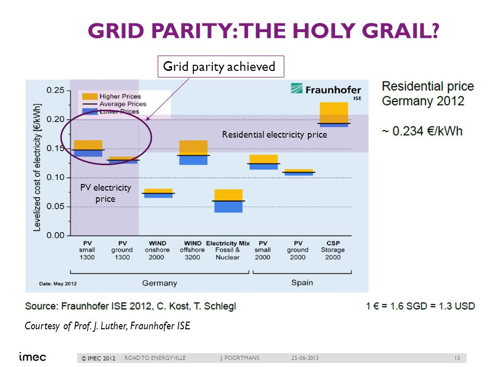 15 © IMEC 2012 GRID PARITY: THE HOLY GRAIL. ROAD TO ENERGYVILLE J.