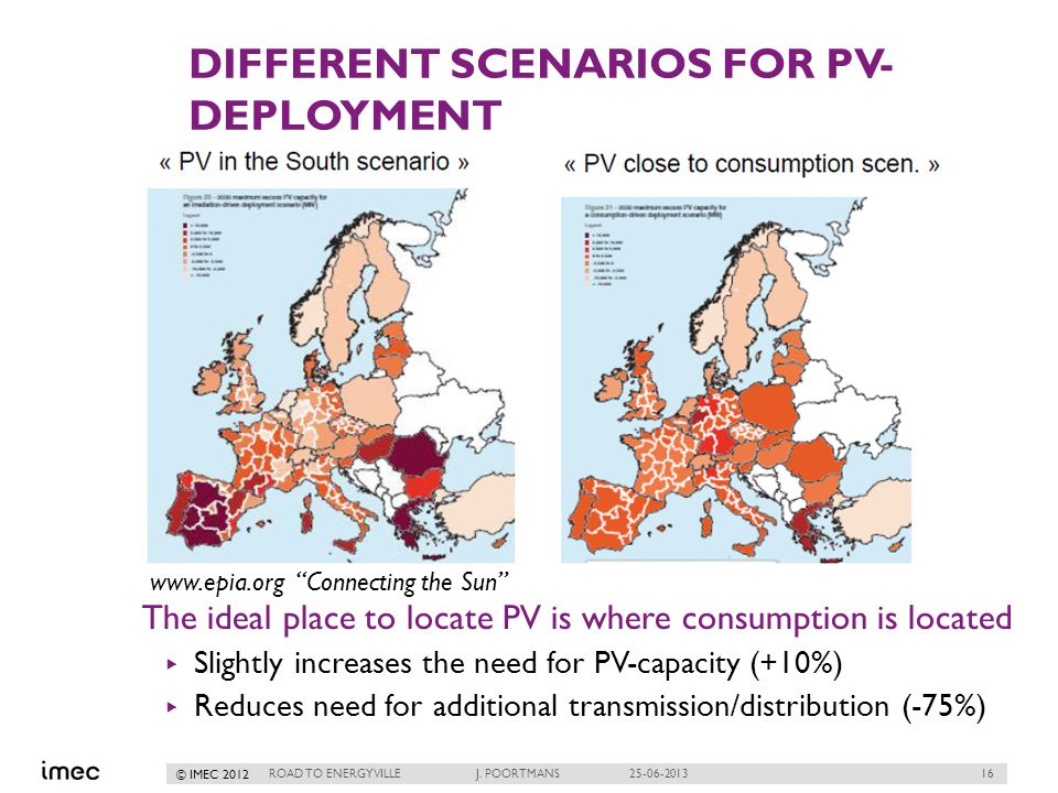 16 © IMEC 2012 DIFFERENT SCENARIOS FOR PV- DEPLOYMENT The ideal place to locate PV is where consumption is located Slightly increases the need for PV-capacity (+10%) Reduces need for additional transmission/distribution (-75%) ROAD TO ENERGYVILLE J.