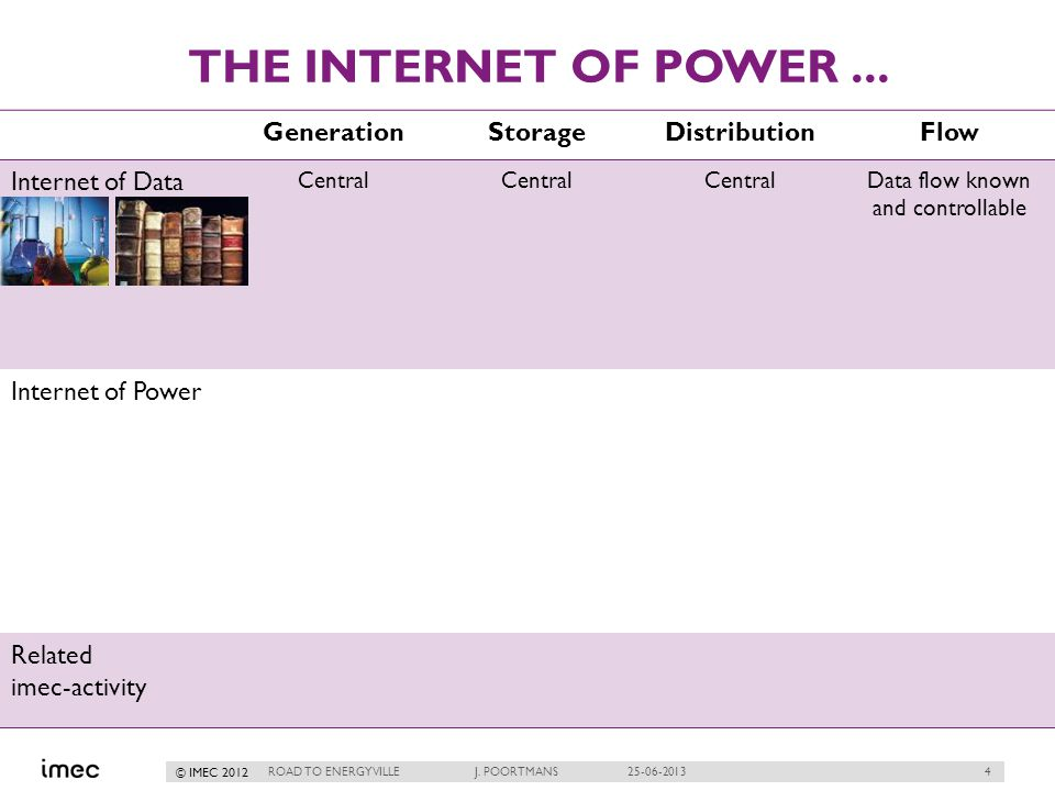 4 © IMEC 2012 THE INTERNET OF POWER... ROAD TO ENERGYVILLE J.