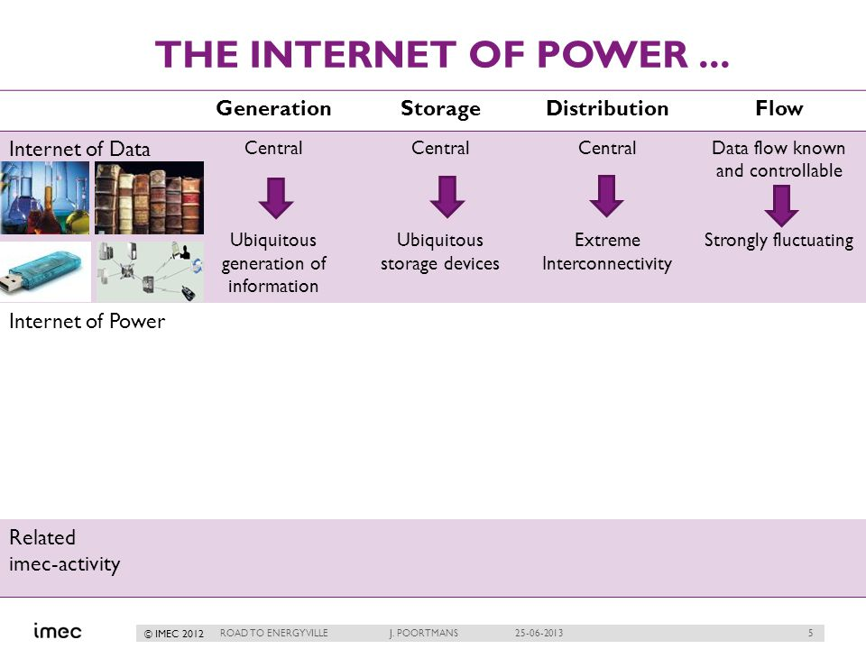 5 © IMEC 2012 THE INTERNET OF POWER... ROAD TO ENERGYVILLE J.