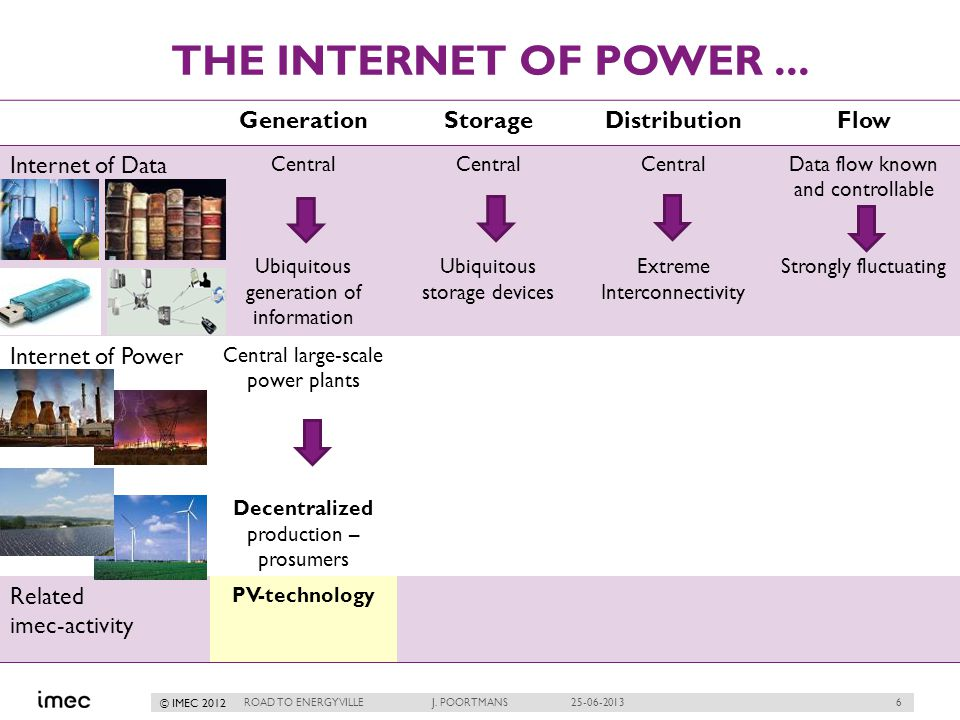 6 © IMEC 2012 THE INTERNET OF POWER... ROAD TO ENERGYVILLE J.