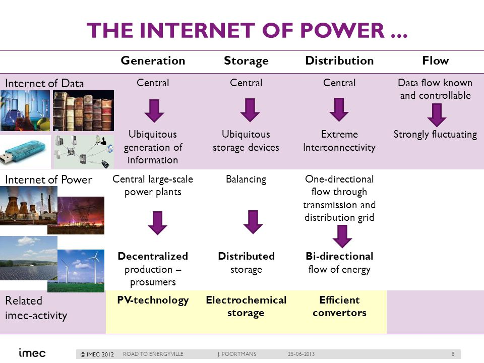 8 © IMEC 2012 THE INTERNET OF POWER... ROAD TO ENERGYVILLE J.