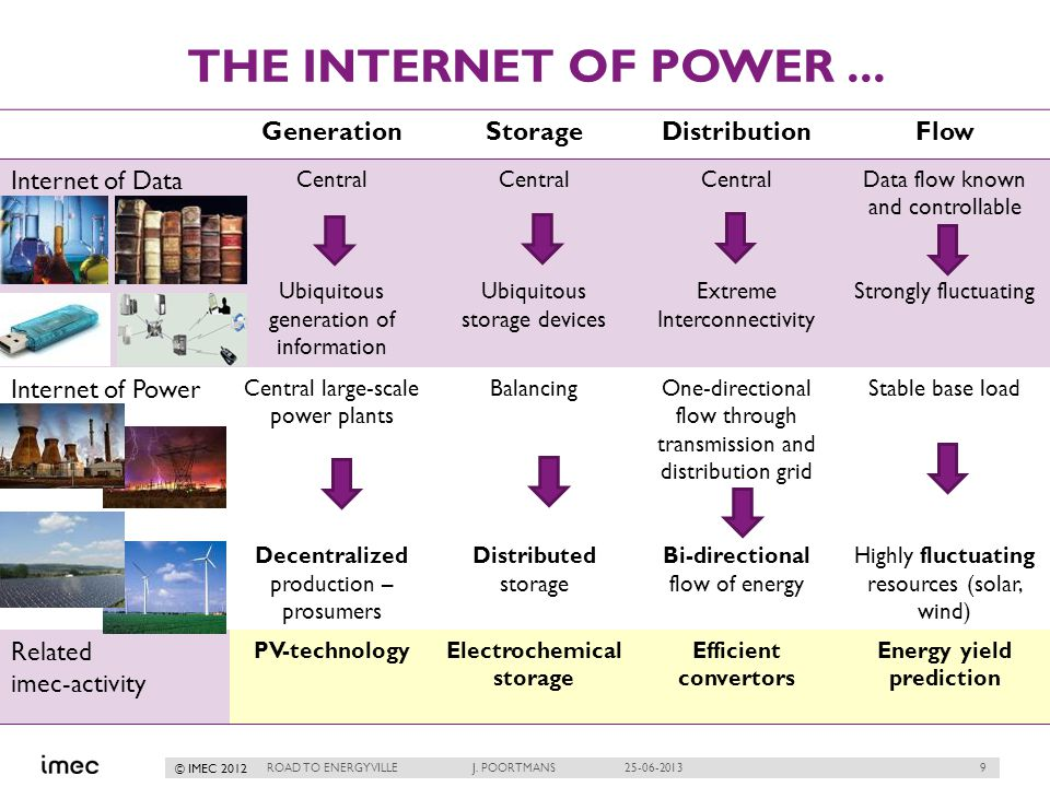 9 © IMEC 2012 THE INTERNET OF POWER... ROAD TO ENERGYVILLE J.