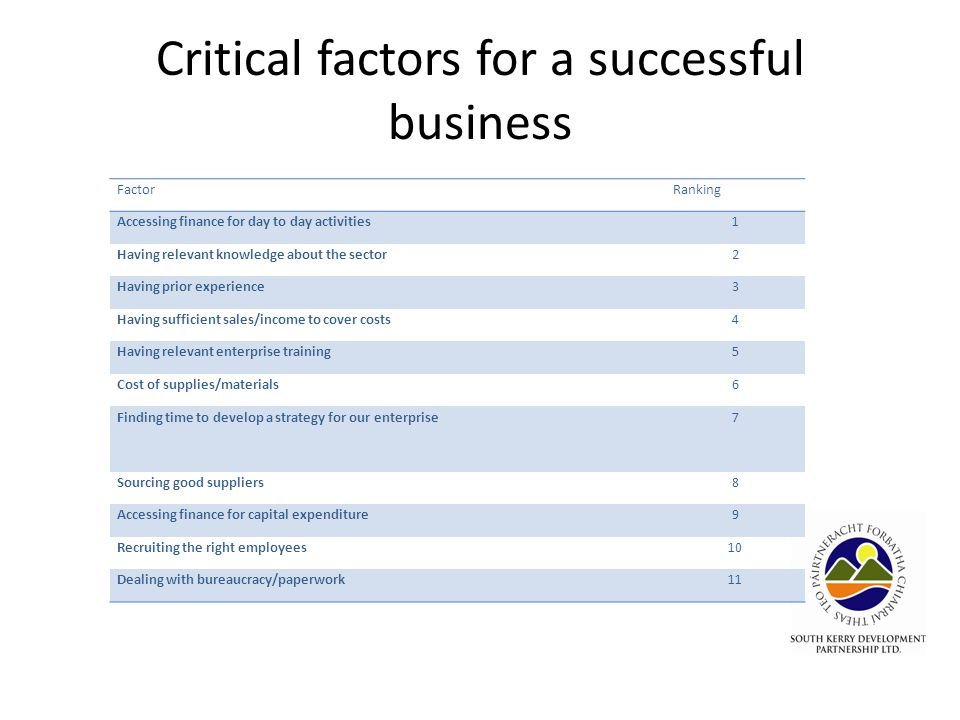 Critical factors for a successful business FactorRanking Accessing finance for day to day activities1 Having relevant knowledge about the sector2 Having prior experience3 Having sufficient sales/income to cover costs4 Having relevant enterprise training5 Cost of supplies/materials6 Finding time to develop a strategy for our enterprise7 Sourcing good suppliers8 Accessing finance for capital expenditure9 Recruiting the right employees10 Dealing with bureaucracy/paperwork11