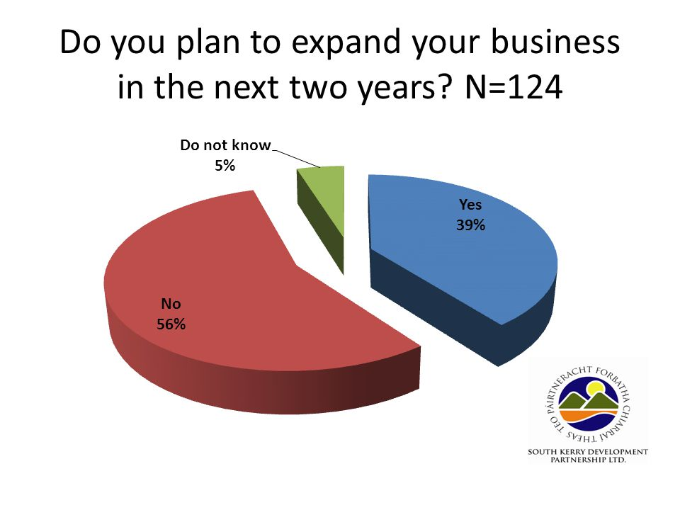 Do you plan to expand your business in the next two years N=124
