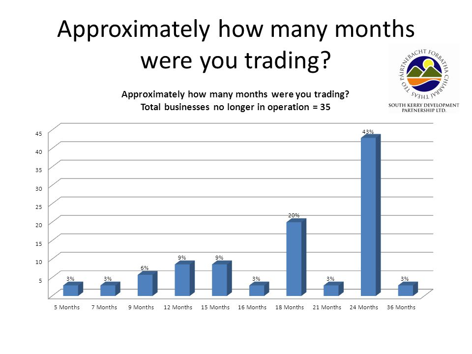 Approximately how many months were you trading
