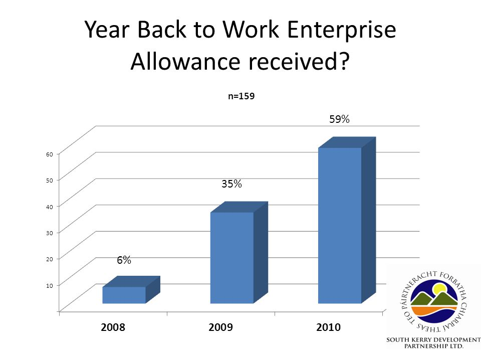 Year Back to Work Enterprise Allowance received