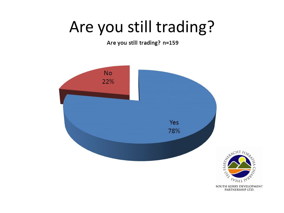 Are you still trading