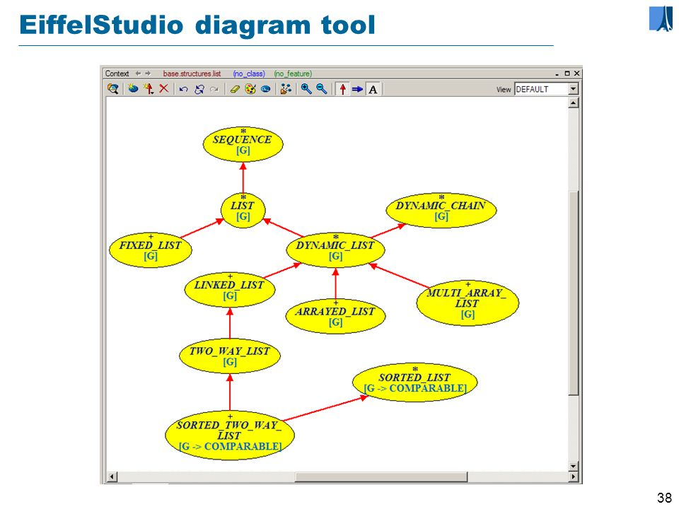 37 Tool support for seamless development Diagram Tool System diagrams can be produced automatically from software text Works both ways: update diagrams or update text – other view immediately updated No need for separate UML tool Metrics Tool Profiler Tool Documentation generation tool...