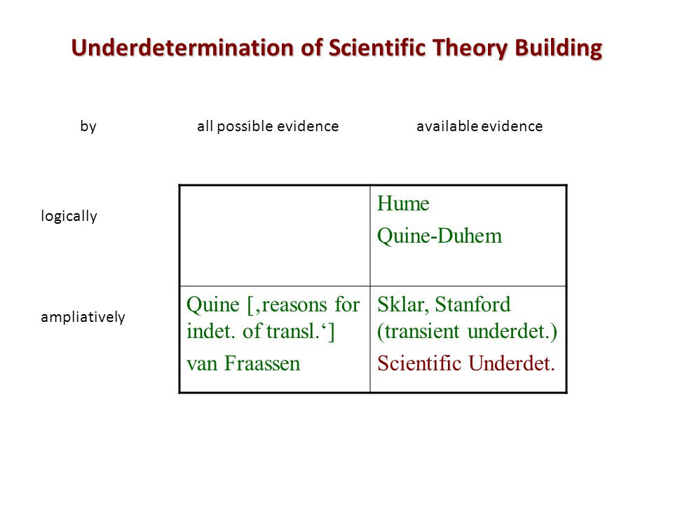 Underdetermination of Scientific Theory Building Hume Quine-Duhem Quine [reasons for indet.