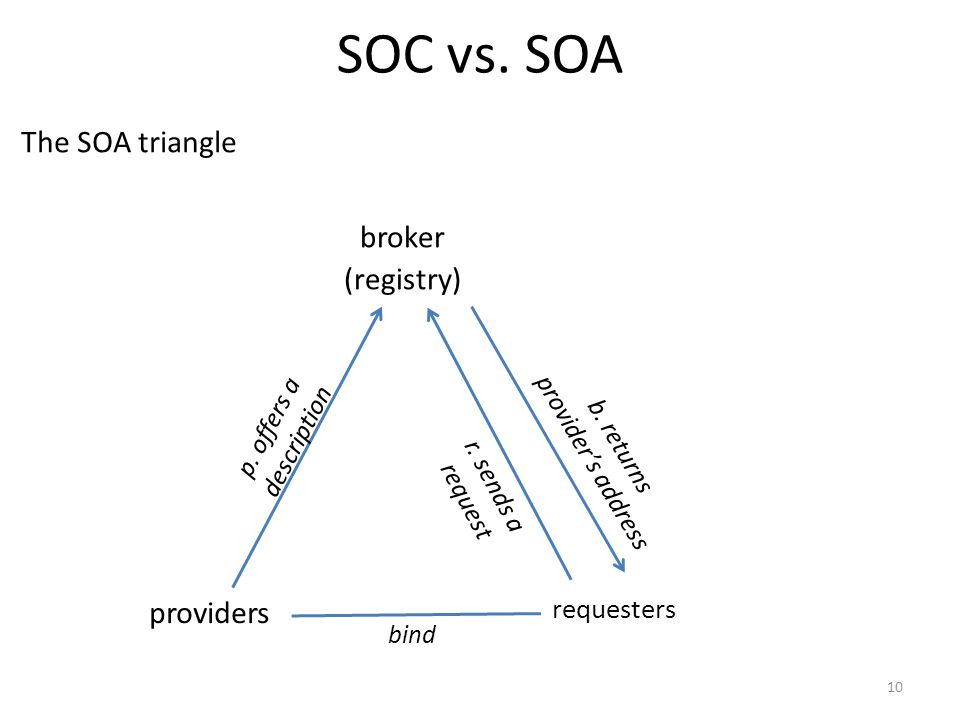 SOC vs. SOA providers requesters broker (registry) bind p.