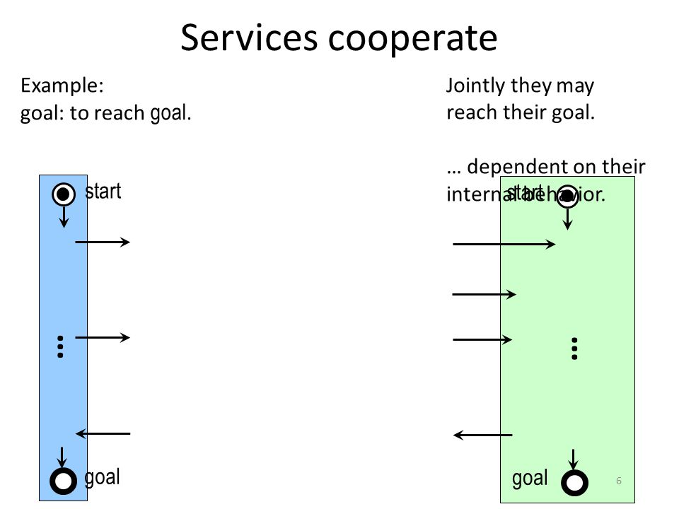 Services cooperate … start goal Example: goal: to reach goal.