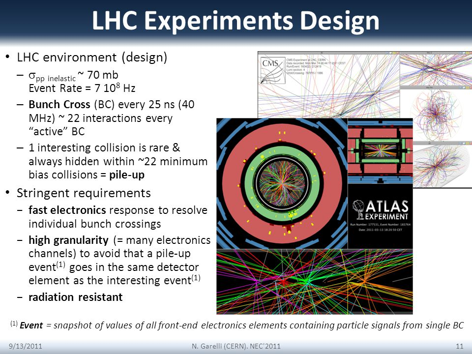 LHC Experiments Design LHC environment (design) – pp inelastic ~ 70 mb Event Rate = 7 10 8 Hz – Bunch Cross (BC) every 25 ns (40 MHz) ~ 22 interactions every active BC – 1 interesting collision is rare & always hidden within ~22 minimum bias collisions = pile-up Stringent requirements fast electronics response to resolve individual bunch crossings high granularity (= many electronics channels) to avoid that a pile-up event (1) goes in the same detector element as the interesting event (1) radiation resistant 9/13/2011 11 N.