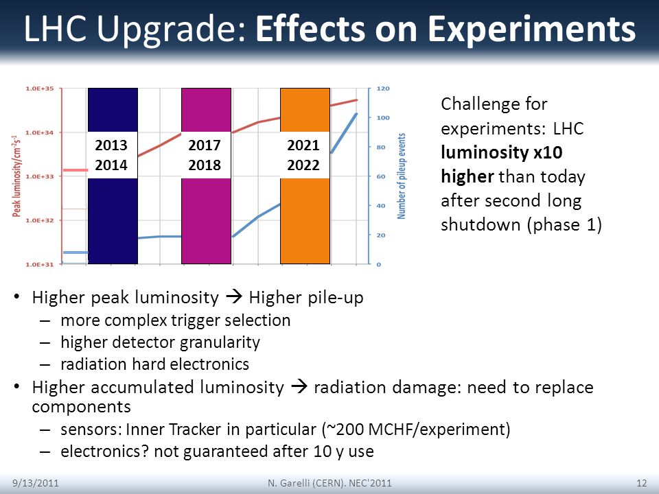 LHC Upgrade: Effects on Experiments Higher peak luminosity Higher pile-up – more complex trigger selection – higher detector granularity – radiation hard electronics Higher accumulated luminosity radiation damage: need to replace components – sensors: Inner Tracker in particular (~200 MCHF/experiment) – electronics.