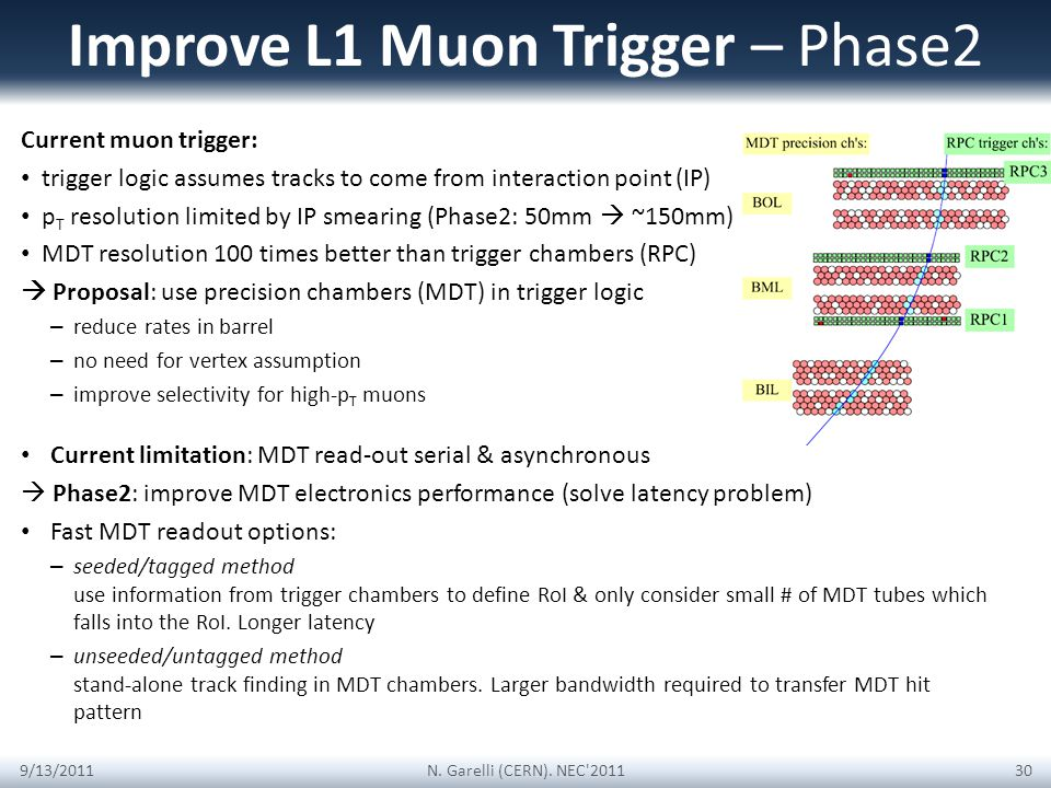 Improve L1 Muon Trigger – Phase2 Current muon trigger: trigger logic assumes tracks to come from interaction point (IP) p T resolution limited by IP smearing (Phase2: 50mm ~150mm) MDT resolution 100 times better than trigger chambers (RPC) Proposal: use precision chambers (MDT) in trigger logic – reduce rates in barrel – no need for vertex assumption – improve selectivity for high-p T muons 9/13/2011N.