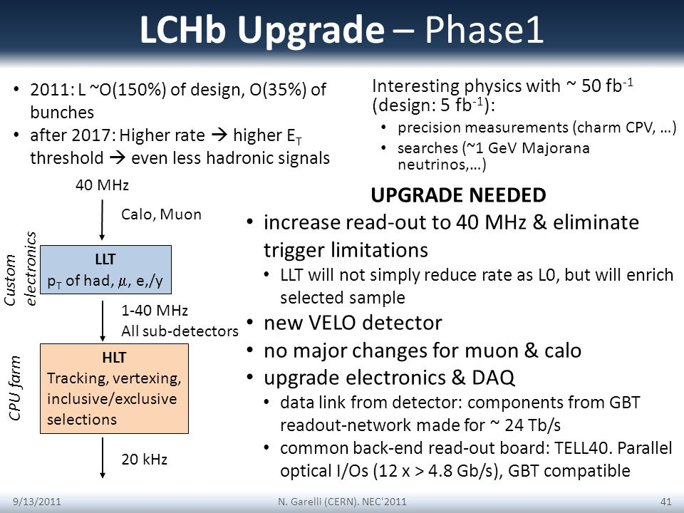 LCHb Upgrade – Phase1 Interesting physics with ~ 50 fb -1 (design: 5 fb -1 ): precision measurements (charm CPV, …) searches (~1 GeV Majorana neutrinos,…) 9/13/2011N.