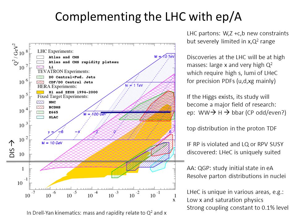 Complementing the LHC with ep/A LHC partons: W,Z +c,b new constraints but severely limited in x,Q 2 range Discoveries at the LHC will be at high masses: large x and very high Q 2 which require high s, lumi of LHeC for precision PDFs (u,d,xg mainly) If the Higgs exists, its study will become a major field of research: ep: WW H bbar (CP odd/even ) top distribution in the proton TDF IF RP is violated and LQ or RPV SUSY discovered: LHeC is uniquely suited AA: QGP: study initial state in eA Resolve parton distributions in nuclei LHeC is unique in various areas, e.g.: Low x and saturation physics Strong coupling constant to 0.1% level In Drell-Yan kinematics: mass and rapidity relate to Q 2 and x DIS