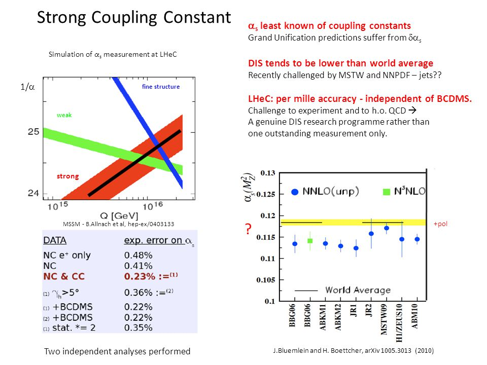 Strong Coupling Constant s least known of coupling constants Grand Unification predictions suffer from s DIS tends to be lower than world average Recently challenged by MSTW and NNPDF – jets .