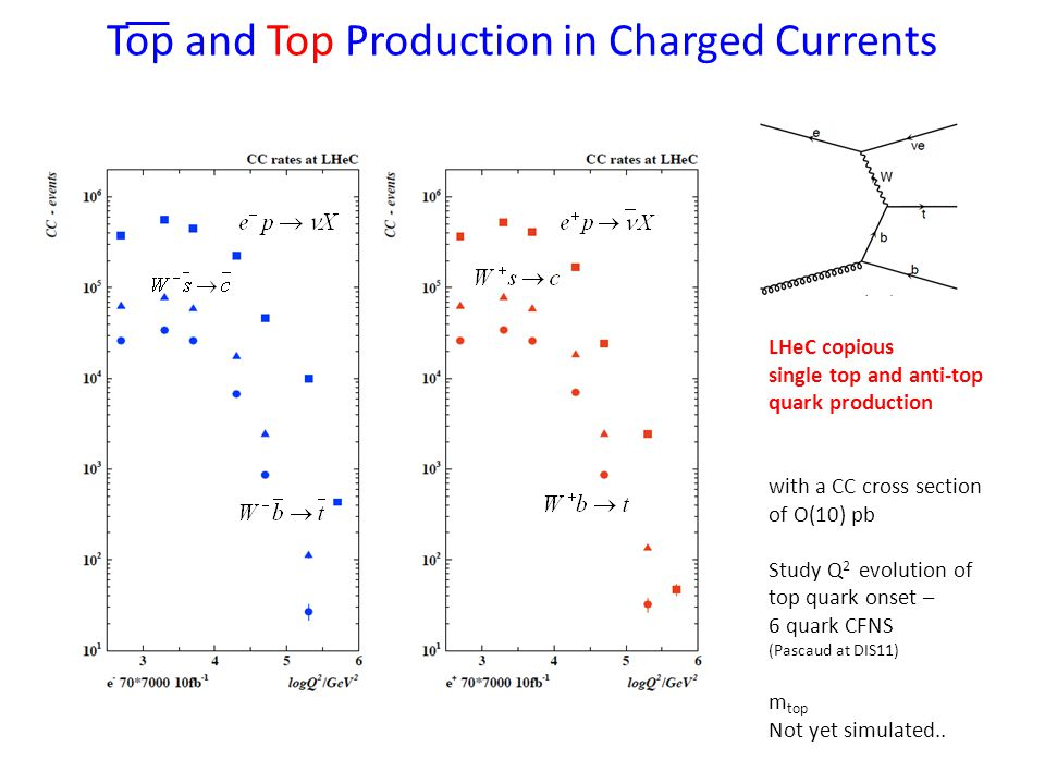 Top and Top Production in Charged Currents LHeC copious single top and anti-top quark production with a CC cross section of O(10) pb Study Q 2 evolution of top quark onset – 6 quark CFNS (Pascaud at DIS11) m top Not yet simulated..