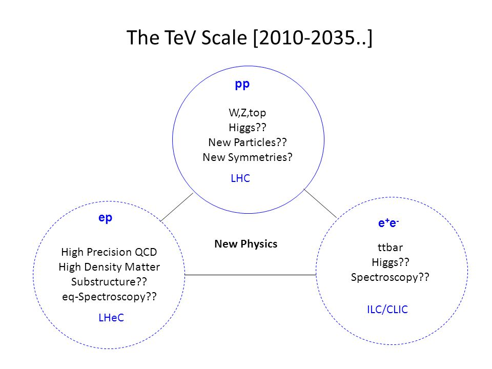 The TeV Scale [2010-2035..] W,Z,top Higgs . New Particles .