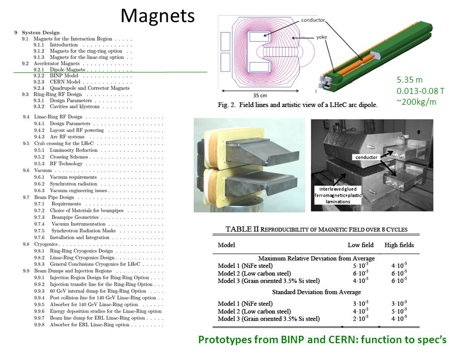 Prototypes from BINP and CERN: function to specs 5.35 m 0.013-0.08 T ~200kg/m Magnets