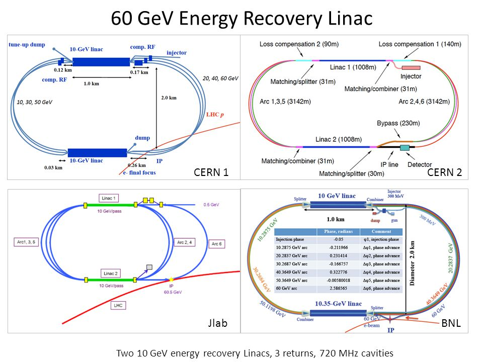 60 GeV Energy Recovery Linac CERN 1CERN 2 Jlab BNL Two 10 GeV energy recovery Linacs, 3 returns, 720 MHz cavities