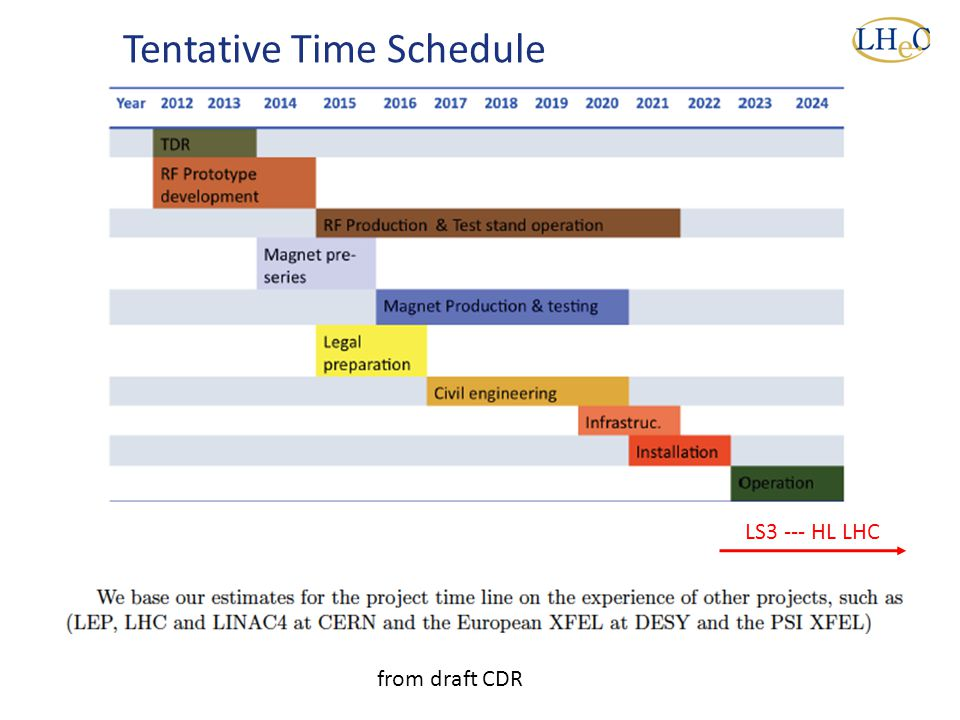 LS3 --- HL LHC Tentative Time Schedule from draft CDR